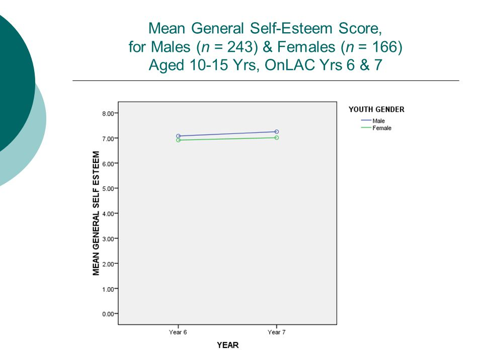 Mean General Self-Esteem Score, for Males (n = 243) & Females (n = 166) Aged 10-15 Yrs, OnLAC Yrs 6 & 7