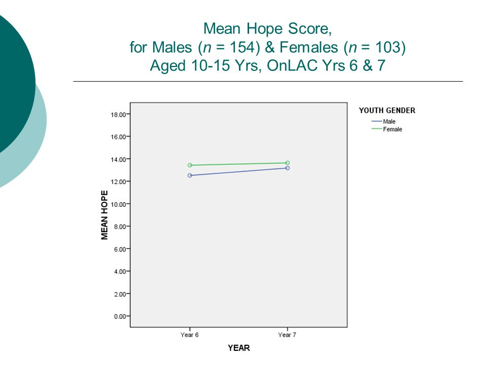 Mean Hope Score, for Males (n = 154) & Females (n = 103) Aged 10-15 Yrs, OnLAC Yrs 6 & 7