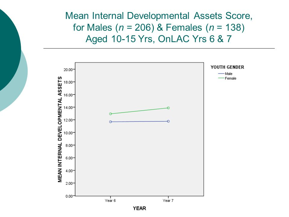 Mean Internal Developmental Assets Score, for Males (n = 206) & Females (n = 138) Aged 10-15 Yrs, OnLAC Yrs 6 & 7