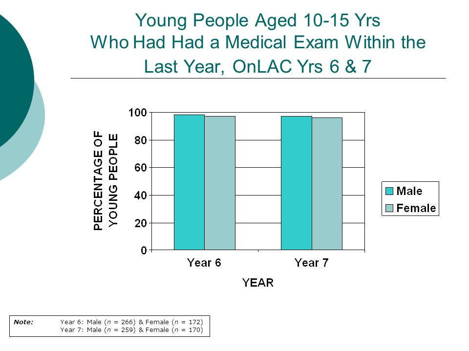Young People Aged 10-15 Yrs Who Had Had a Medical Exam Within the Last Year, OnLAC Yrs 6 & 7 Note: Year 6: Male (n = 266) & Female (n = 172) Year 7: Male (n = 259) & Female (n = 170)
