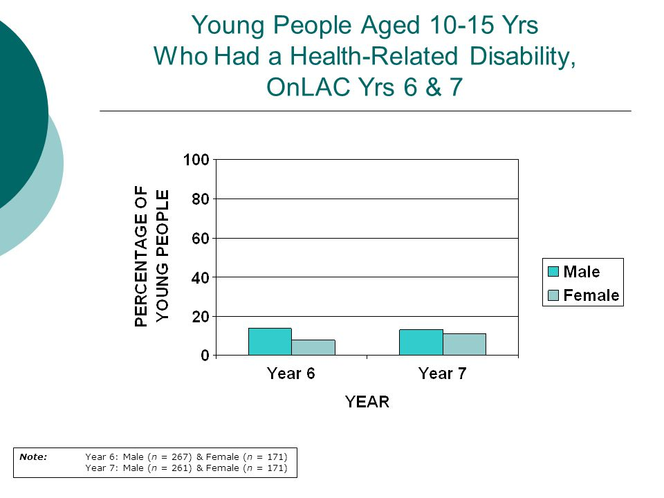 Young People Aged 10-15 Yrs Who Had a Health-Related Disability, OnLAC Yrs 6 & 7 Note: Year 6: Male (n = 267) & Female (n = 171) Year 7: Male (n = 261) & Female (n = 171)