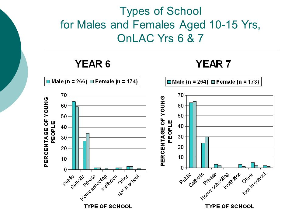 Types of School for Males and Females Aged 10-15 Yrs, OnLAC Yrs 6 & 7