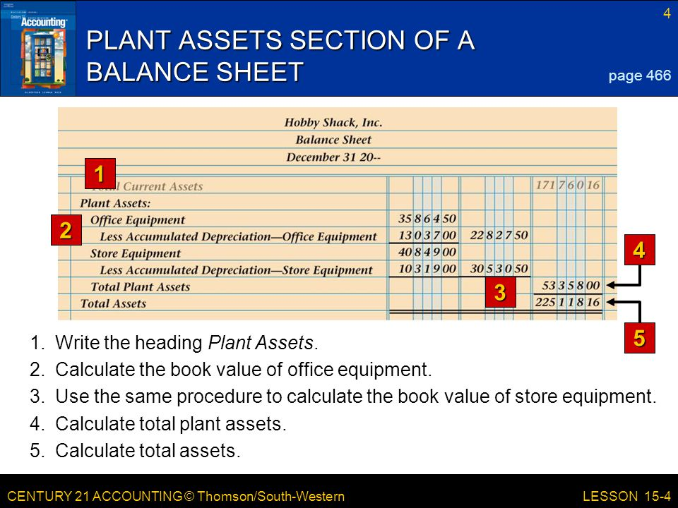 CENTURY 21 ACCOUNTING © Thomson/South-Western 4 LESSON 15-4 PLANT ASSETS SECTION OF A BALANCE SHEET 1 2 3 page 466 4 5 1.Write the heading Plant Asset