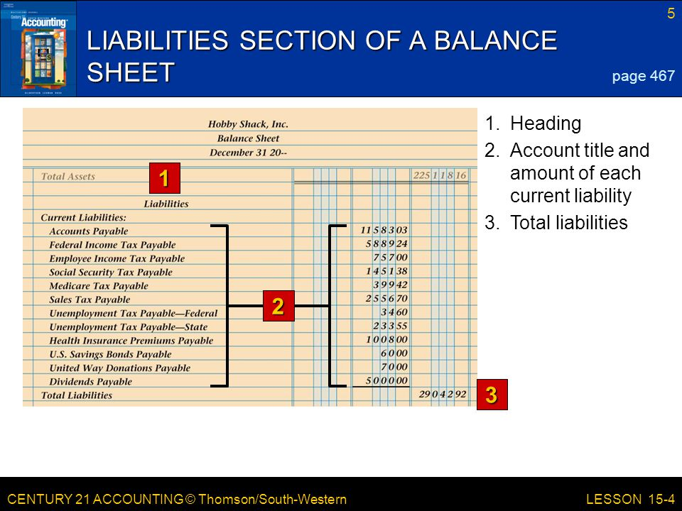 CENTURY 21 ACCOUNTING © Thomson/South-Western 5 LESSON 15-4 LIABILITIES SECTION OF A BALANCE SHEET 1 3 page 467 1.Heading 2.Account title and amount o