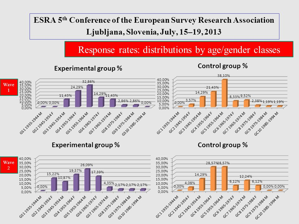 ESRA 5 th Conference of the European Survey Research Association Ljubljana, Slovenia, July, 15–19, 2013 Response rates: distributions by age/gender cl