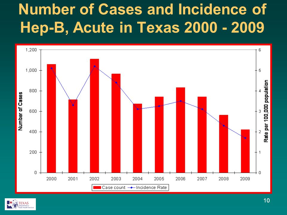 10 Number of Cases and Incidence of Hep-B, Acute in Texas 2000 - 2009