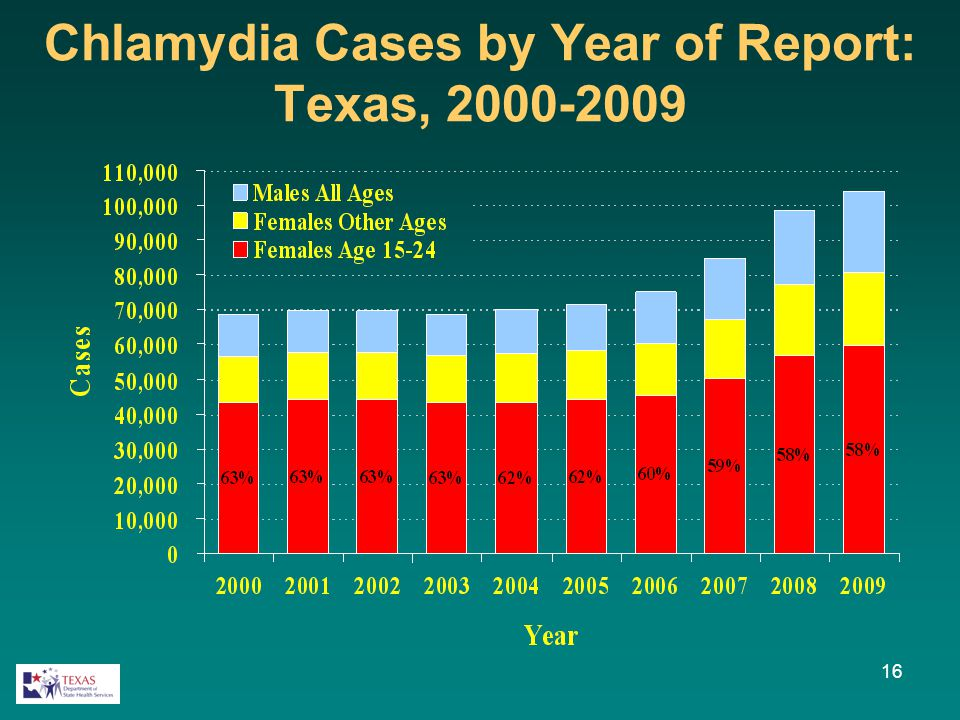 Chlamydia Cases by Year of Report: Texas, 2000-2009 16