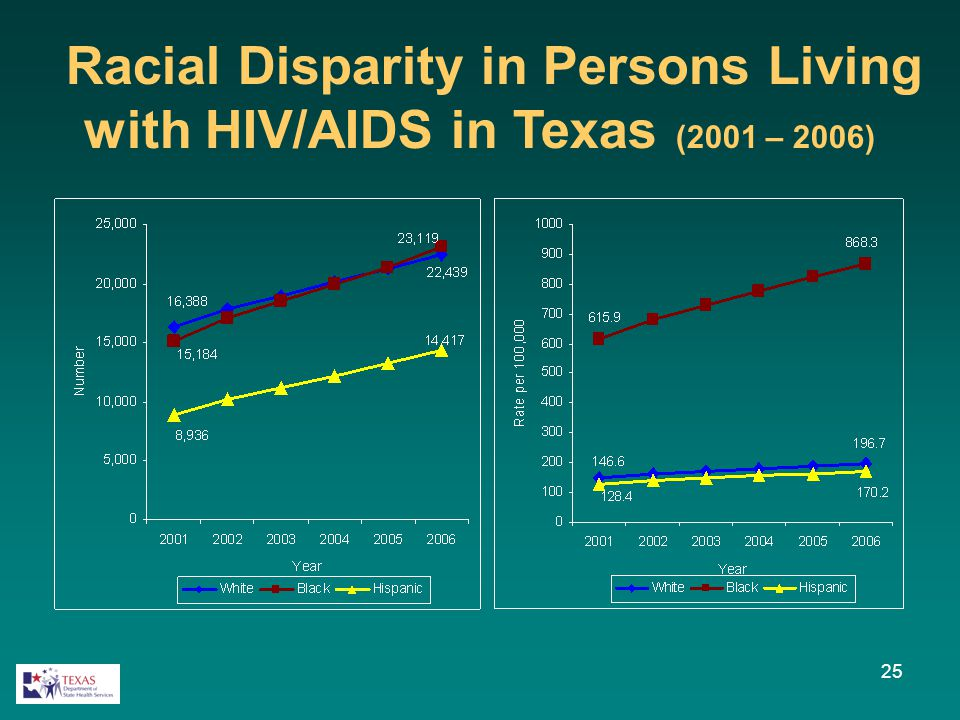 Racial Disparity in Persons Living with HIV/AIDS in Texas (2001 – 2006) 25