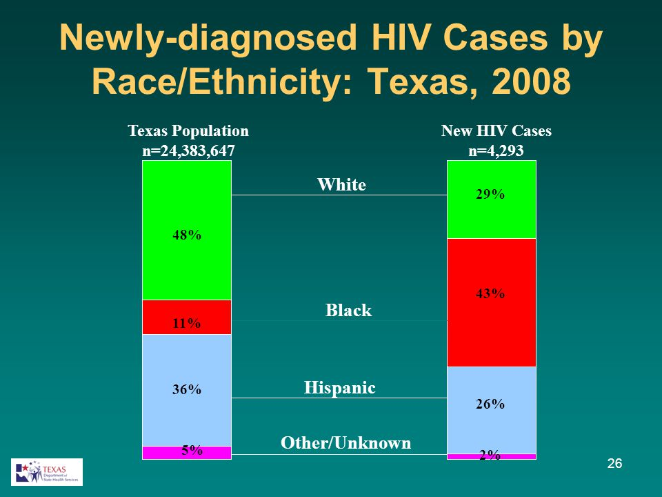 48% 11% 36% 5% Newly-diagnosed HIV Cases by Race/Ethnicity: Texas, 2008 43% 29% 26% 2% White Hispanic Other/Unknown Black Texas Population n=24,383,64