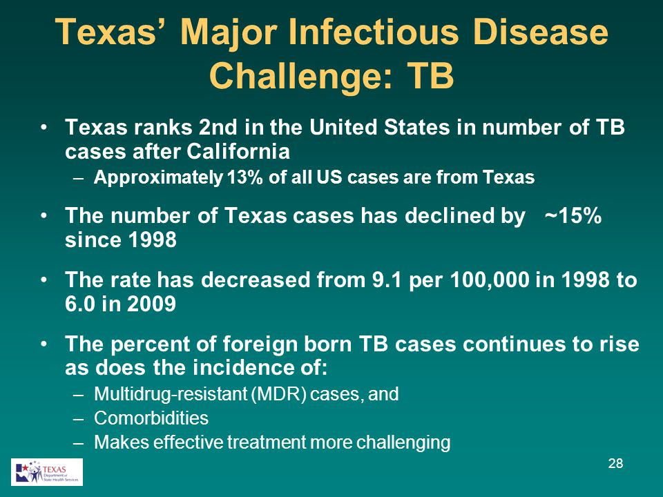 28 Texas' Major Infectious Disease Challenge: TB Texas ranks 2nd in the United States in number of TB cases after California –Approximately 13% of all US cases are from Texas The number of Texas cases has declined by ~15% since 1998 The rate has decreased from 9.1 per 100,000 in 1998 to 6.0 in 2009 The percent of foreign born TB cases continues to rise as does the incidence of: –Multidrug-resistant (MDR) cases, and –Comorbidities –Makes effective treatment more challenging