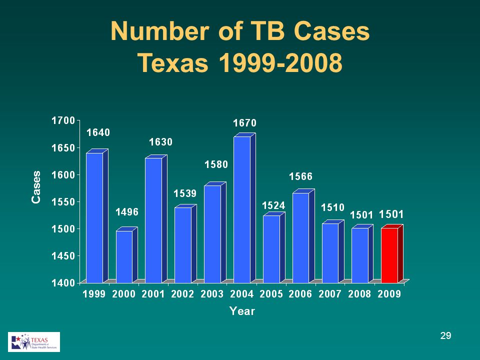 29 Number of TB Cases Texas 1999-2008