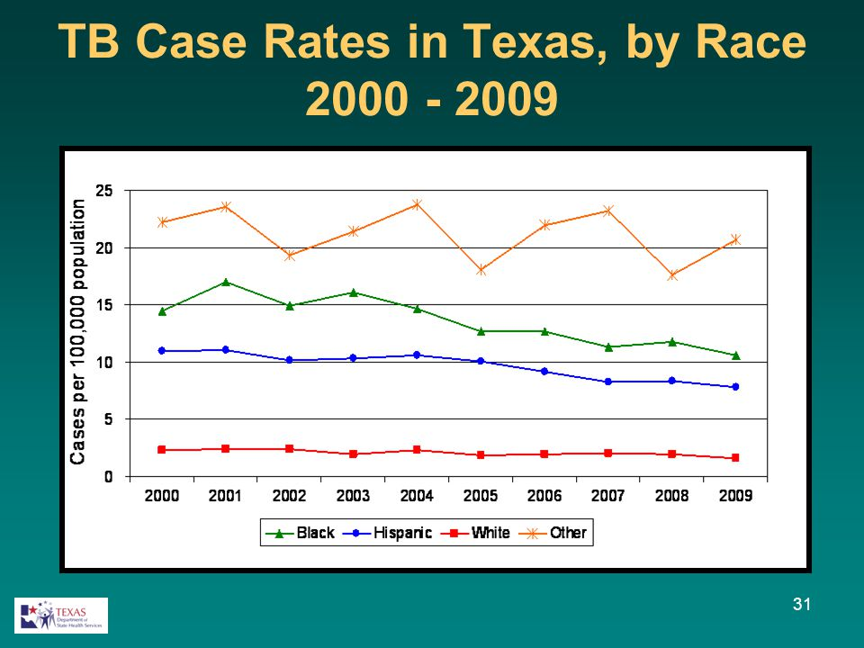 31 TB Case Rates in Texas, by Race 2000 - 2009