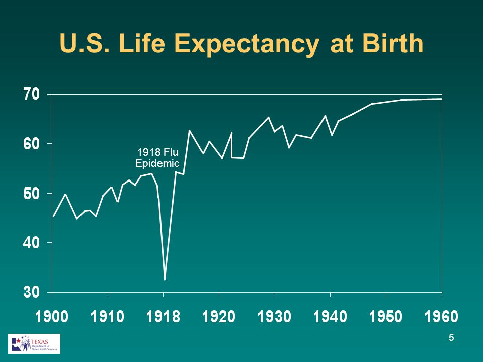 U.S. Life Expectancy at Birth 1918 Flu Epidemic 5