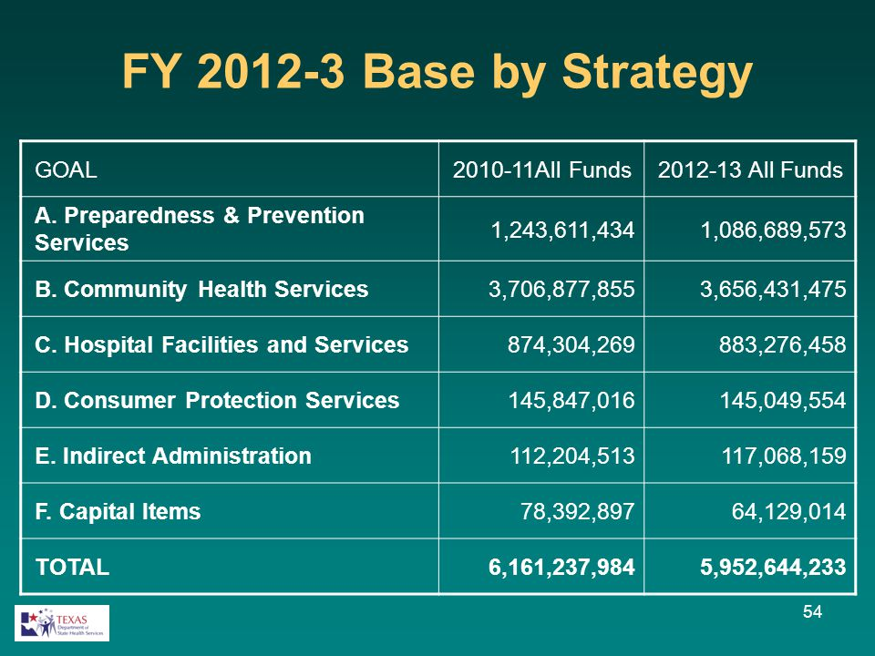 FY 2012-3 Base by Strategy GOAL2010-11All Funds2012-13 All Funds A. Preparedness & Prevention Services 1,243,611,4341,086,689,573 B. Community Health