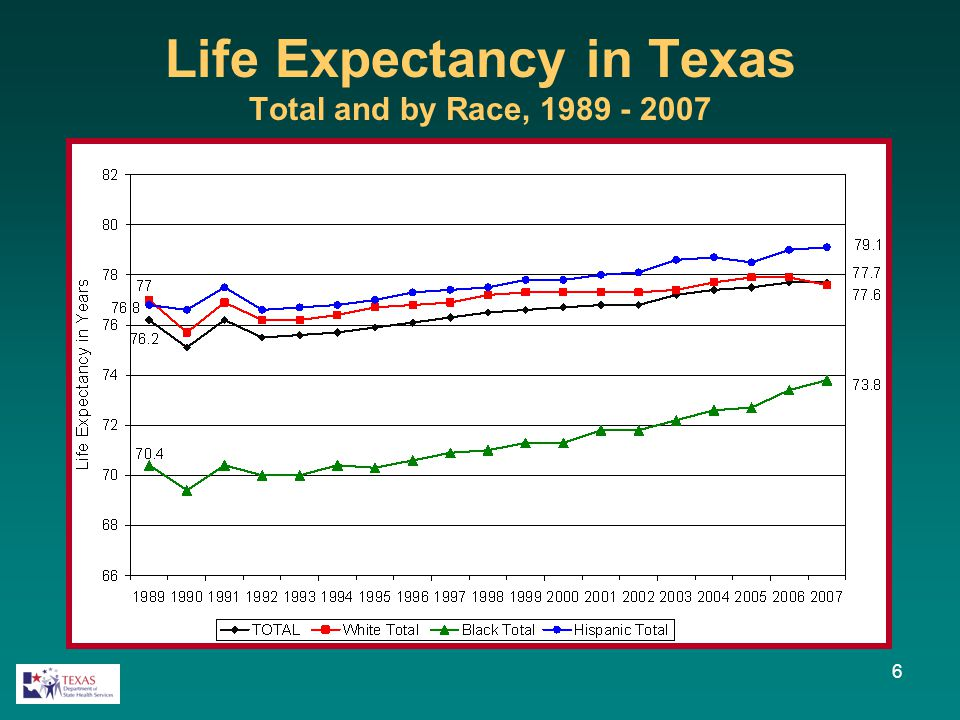 6 Life Expectancy in Texas Total and by Race, 1989 - 2007