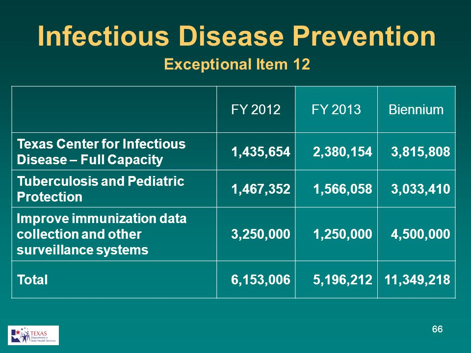 FY 2012FY 2013Biennium Texas Center for Infectious Disease – Full Capacity 1,435,6542,380,1543,815,808 Tuberculosis and Pediatric Protection 1,467,352
