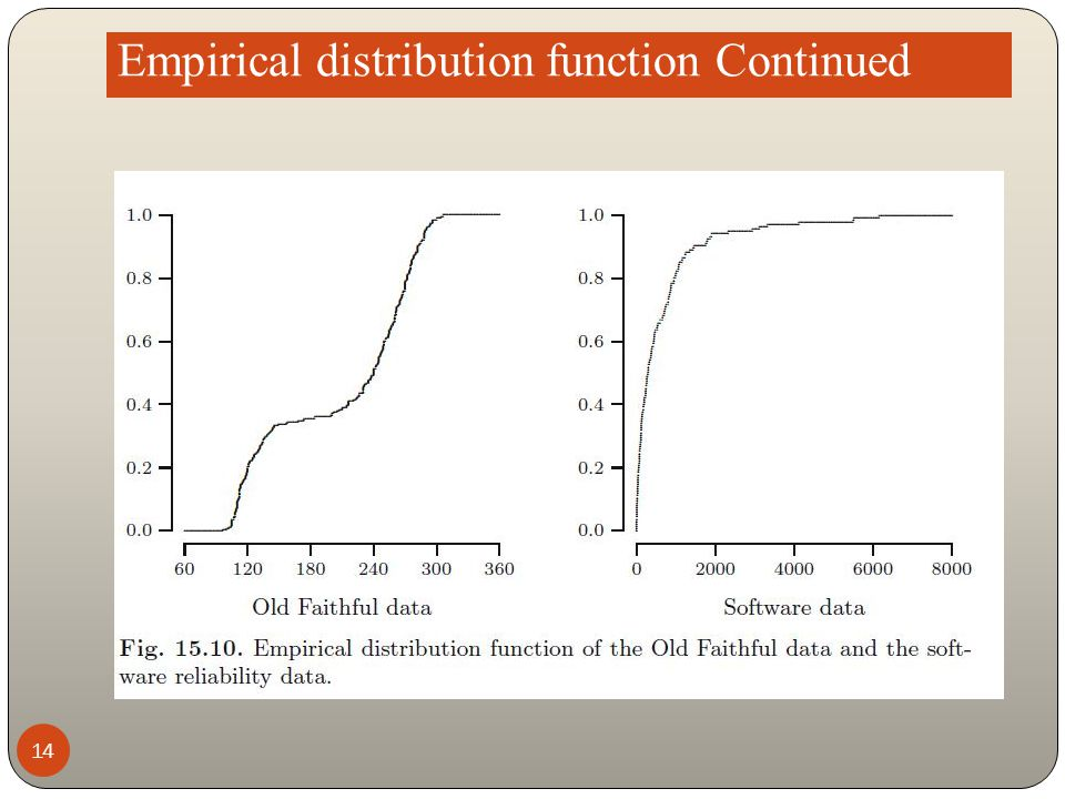 Empirical distribution function Continued 14