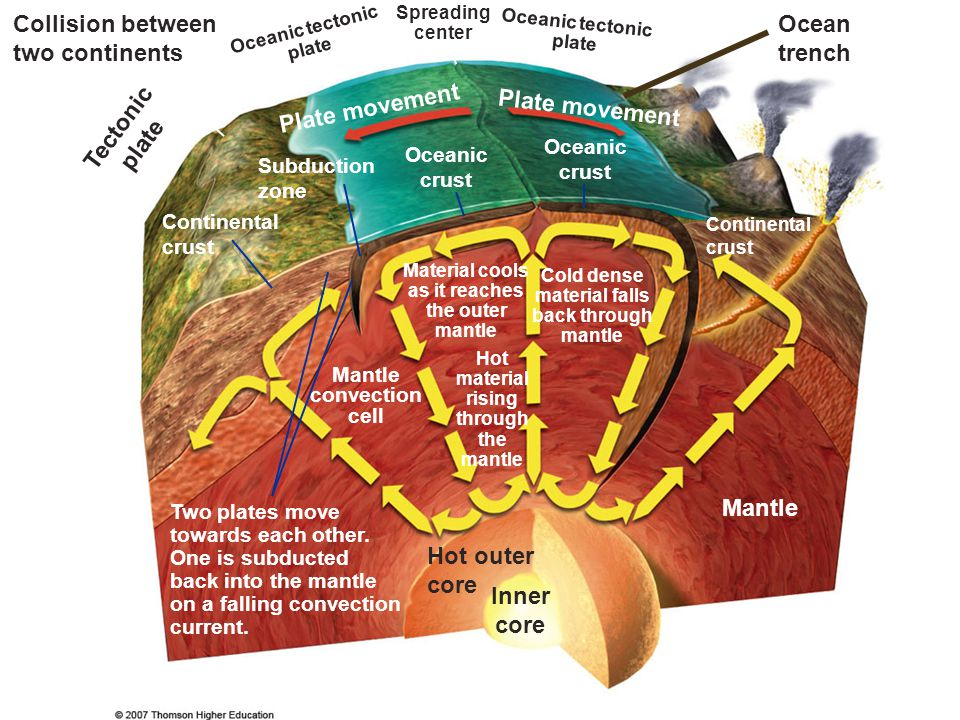 General Classification of Nonrenewable Mineral Resources Examples are fossil fuels (coal, oil), metallic minerals (copper, iron), and nonmetallic minerals (sand, gravel).