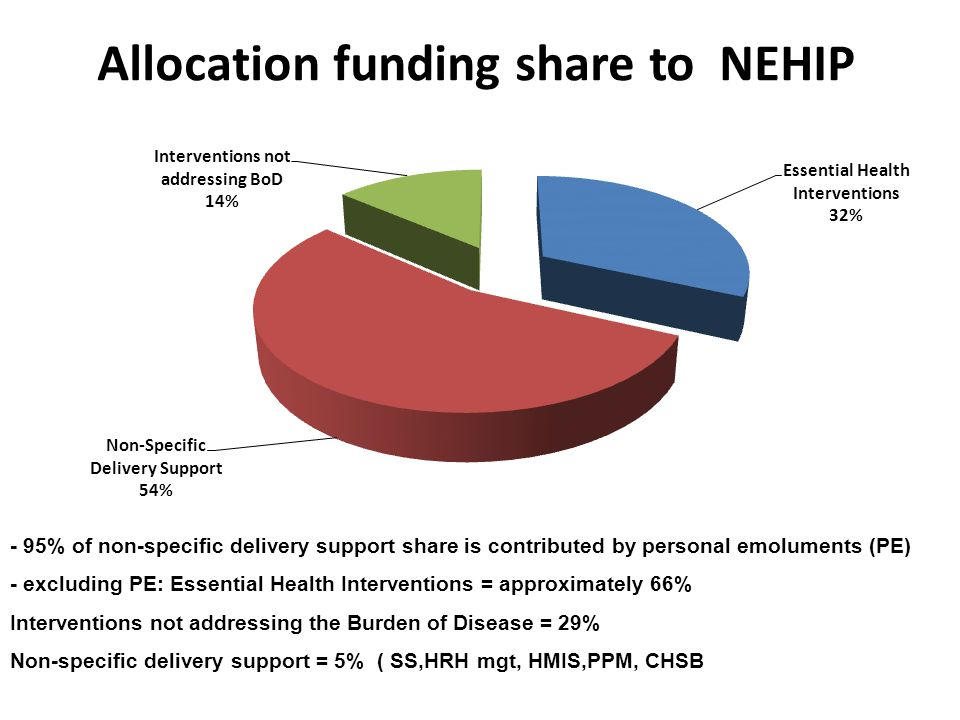 Allocation funding share to NEHIP - 95% of non-specific delivery support share is contributed by personal emoluments (PE) - excluding PE: Essential Health Interventions = approximately 66% Interventions not addressing the Burden of Disease = 29% Non-specific delivery support = 5% ( SS,HRH mgt, HMIS,PPM, CHSB