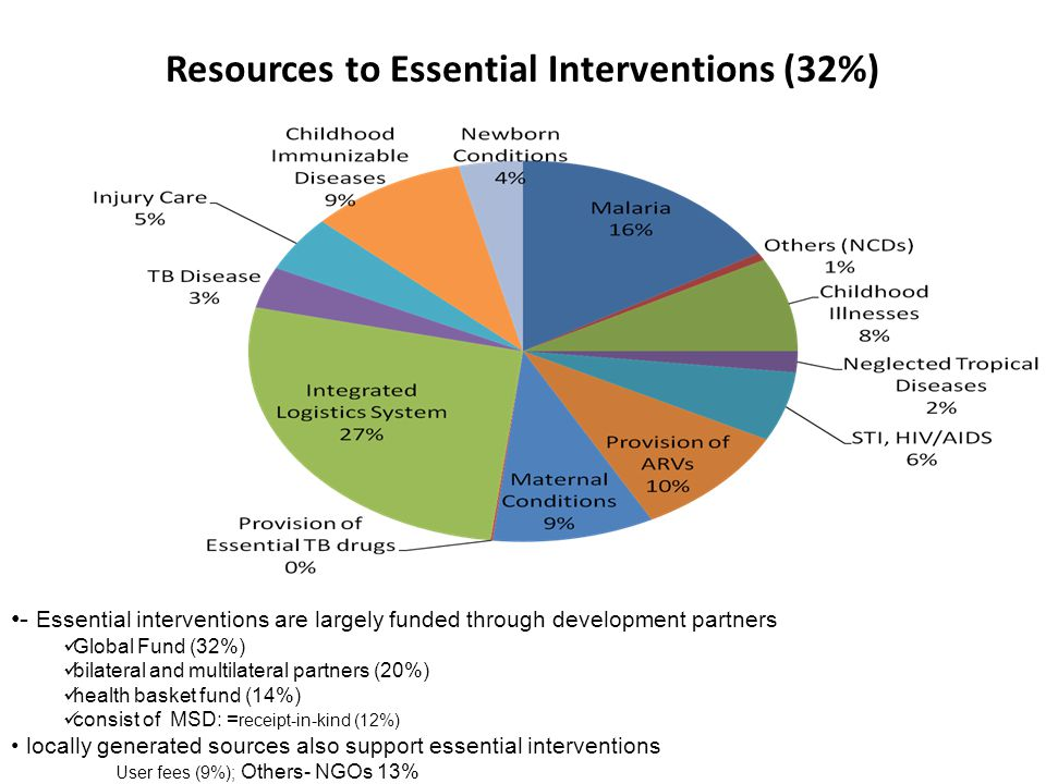 Resources to Essential Interventions (32%) - Essential interventions are largely funded through development partners Global Fund (32%) bilateral and multilateral partners (20%) health basket fund (14%) consist of MSD: = receipt-in-kind (12%) locally generated sources also support essential interventions User fees (9%); Others- NGOs 13%