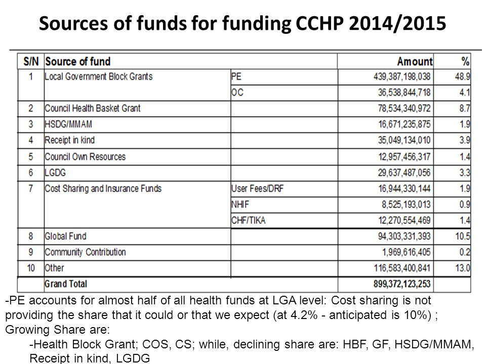 Sources of funds for funding CCHP 2014/2015 -PE accounts for almost half of all health funds at LGA level: Cost sharing is not providing the share tha