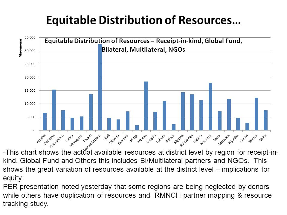 Equitable Distribution of Resources… -This chart shows the actual available resources at district level by region for receipt-in- kind, Global Fund an