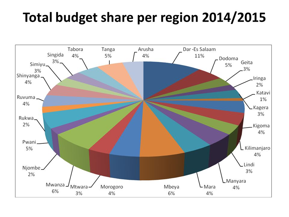 Total budget share per region 2014/2015