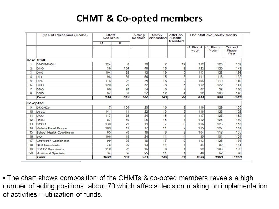 CHMT & Co-opted members The chart shows composition of the CHMTs & co-opted members reveals a high number of acting positions about 70 which affects decision making on implementation of activities – utilization of funds.