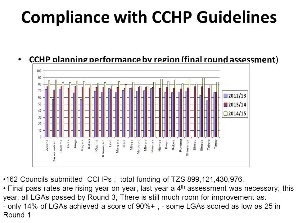 Compliance with CCHP Guidelines CCHP planning performance by region (final round assessment) 162 Councils submitted CCHPs ; total funding of TZS 899,1