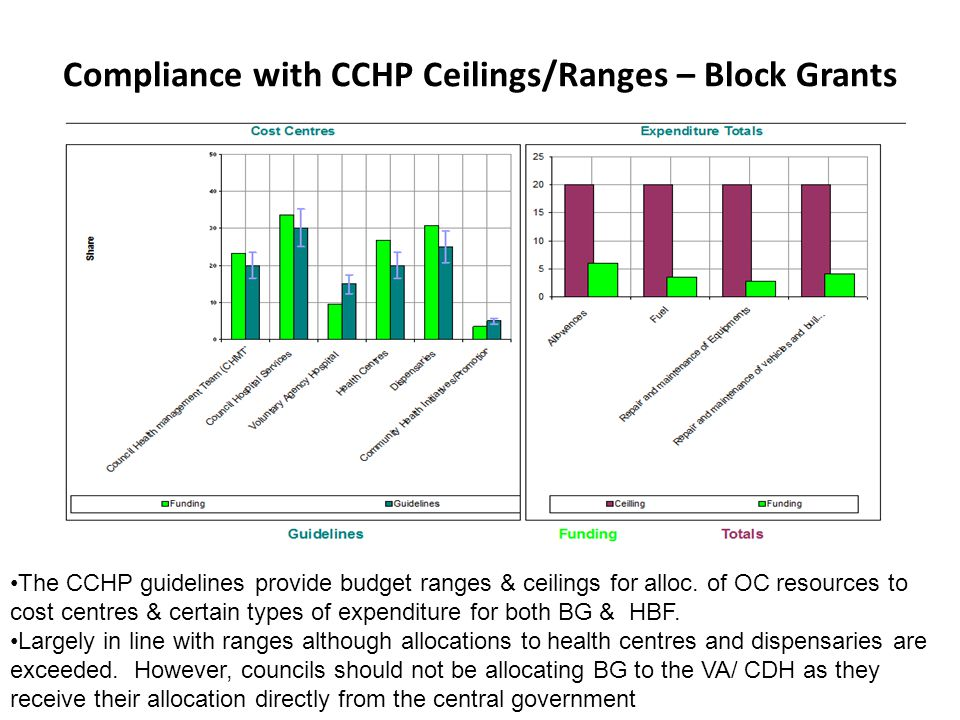Compliance with CCHP Ceilings/Ranges – Block Grants The CCHP guidelines provide budget ranges & ceilings for alloc.
