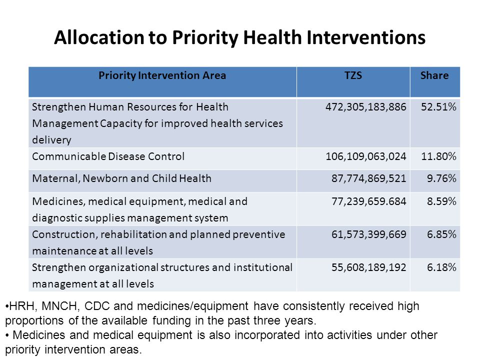Allocation to Priority Health Interventions Priority Intervention AreaTZSShare Strengthen Human Resources for Health Management Capacity for improved health services delivery 472,305,183,88652.51% Communicable Disease Control 106,109,063,02411.80% Maternal, Newborn and Child Health87,774,869,5219.76% Medicines, medical equipment, medical and diagnostic supplies management system 77,239,659.6848.59% Construction, rehabilitation and planned preventive maintenance at all levels 61,573,399,6696.85% Strengthen organizational structures and institutional management at all levels 55,608,189,1926.18% HRH, MNCH, CDC and medicines/equipment have consistently received high proportions of the available funding in the past three years.