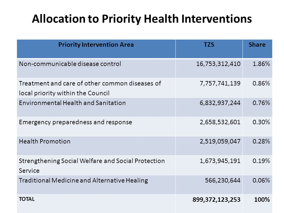 Allocation to Priority Health Interventions Priority Intervention AreaTZSShare Non-communicable disease control 16,753,312,4101.86% Treatment and care of other common diseases of local priority within the Council 7,757,741,1390.86% Environmental Health and Sanitation6,832,937,2440.76% Emergency preparedness and response2,658,532,6010.30% Health Promotion2,519,059,0470.28% Strengthening Social Welfare and Social Protection Service 1,673,945,1910.19% Traditional Medicine and Alternative Healing566,230,6440.06% TOTAL 899,372,123,253100%