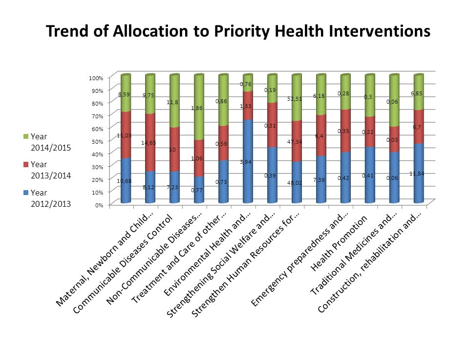 Trend of Allocation to Priority Health Interventions