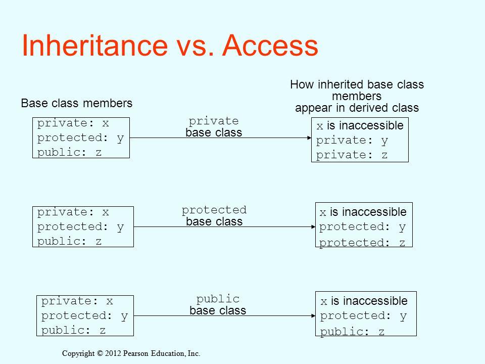 Copyright © 2012 Pearson Education, Inc. Inheritance vs. Access private: x protected: y public: z private: x protected: y public: z private: x protect