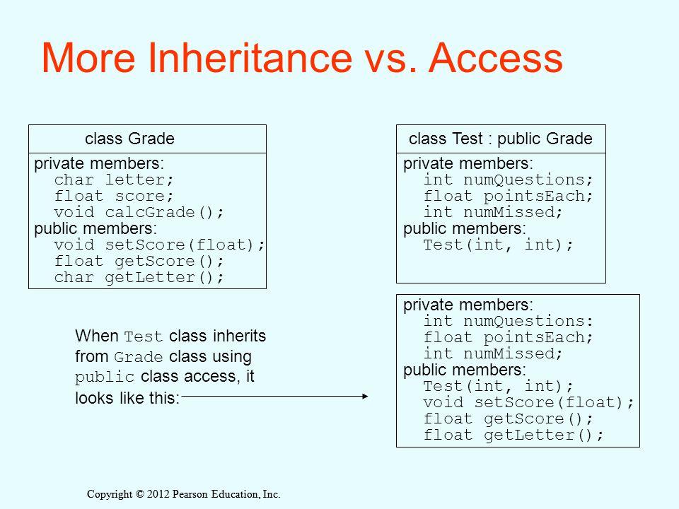 Copyright © 2012 Pearson Education, Inc. More Inheritance vs. Access private members: char letter; float score; void calcGrade(); public members: void