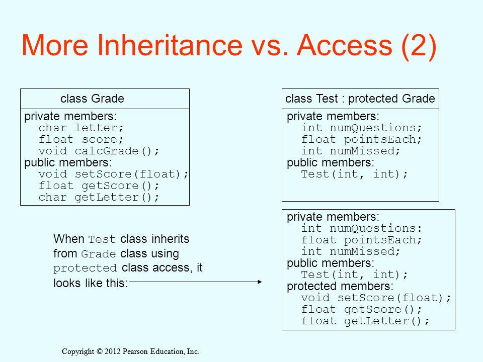 Copyright © 2012 Pearson Education, Inc. More Inheritance vs. Access (2) private members: char letter; float score; void calcGrade(); public members: