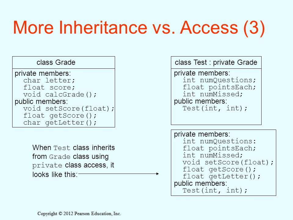 Copyright © 2012 Pearson Education, Inc. More Inheritance vs. Access (3) private members: int numQuestions: float pointsEach; int numMissed; void setS