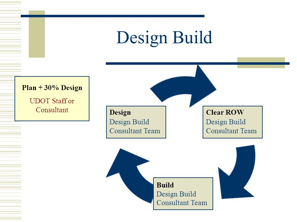 When is Design Build a good idea.