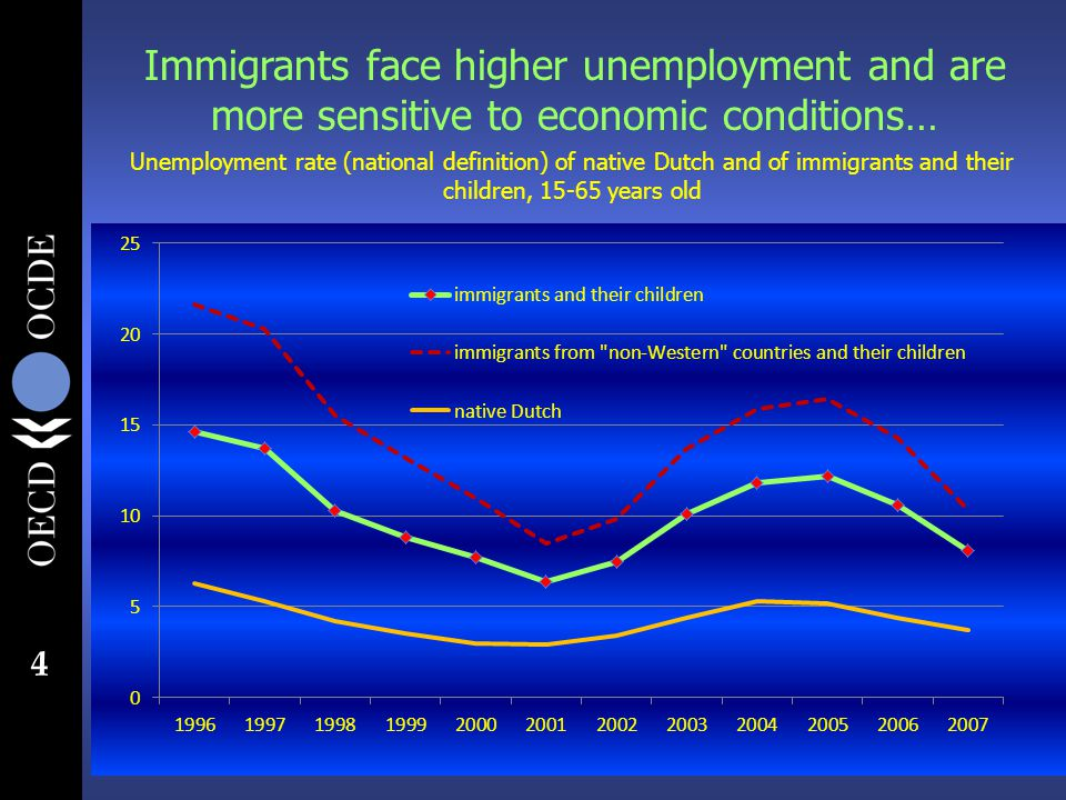 4 Unemployment rate (national definition) of native Dutch and of immigrants and their children, 15-65 years old Immigrants face higher unemployment and are more sensitive to economic conditions…