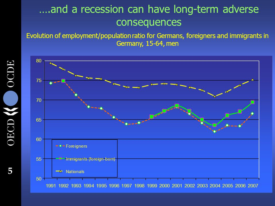 5 Evolution of employment/population ratio for Germans, foreigners and immigrants in Germany, 15-64, men ….and a recession can have long-term adverse consequences