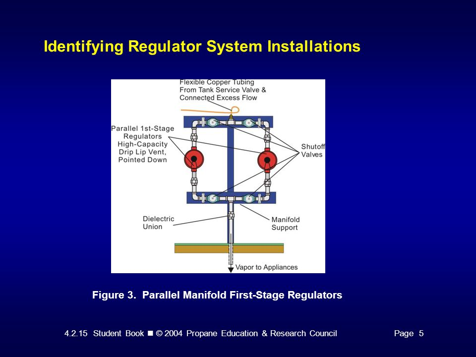 4.2.15 Student Book © 2004 Propane Education & Research CouncilPage 11 Conducting Regulator Performance Tests After first and second-stage regulators are installed, a system leak check should be completed as prescribed by NFPA 54, National Fuel Gas Code.