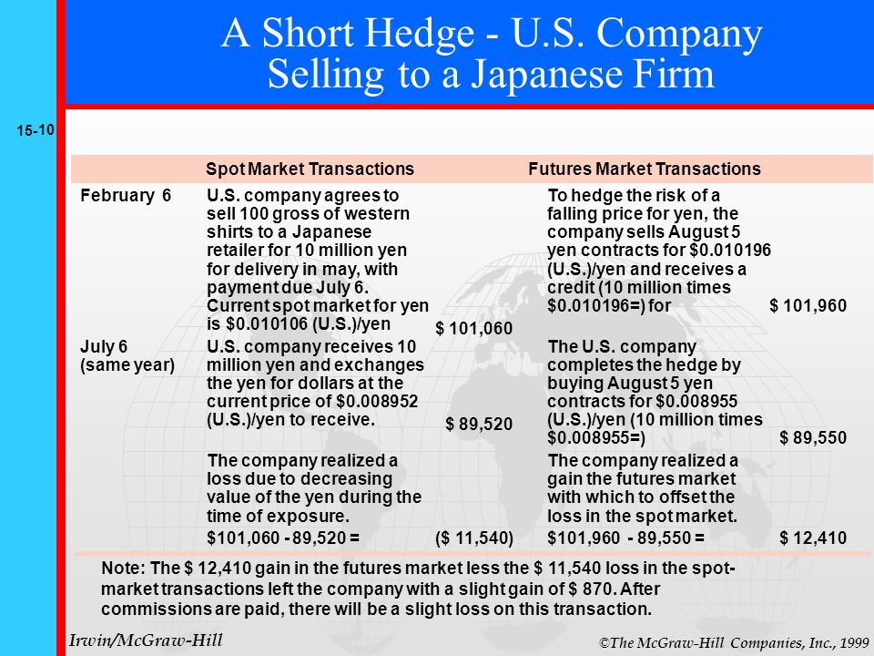 15- 10 © The McGraw-Hill Companies, Inc., 1999 Irwin/McGraw-Hill A Short Hedge - U.S.
