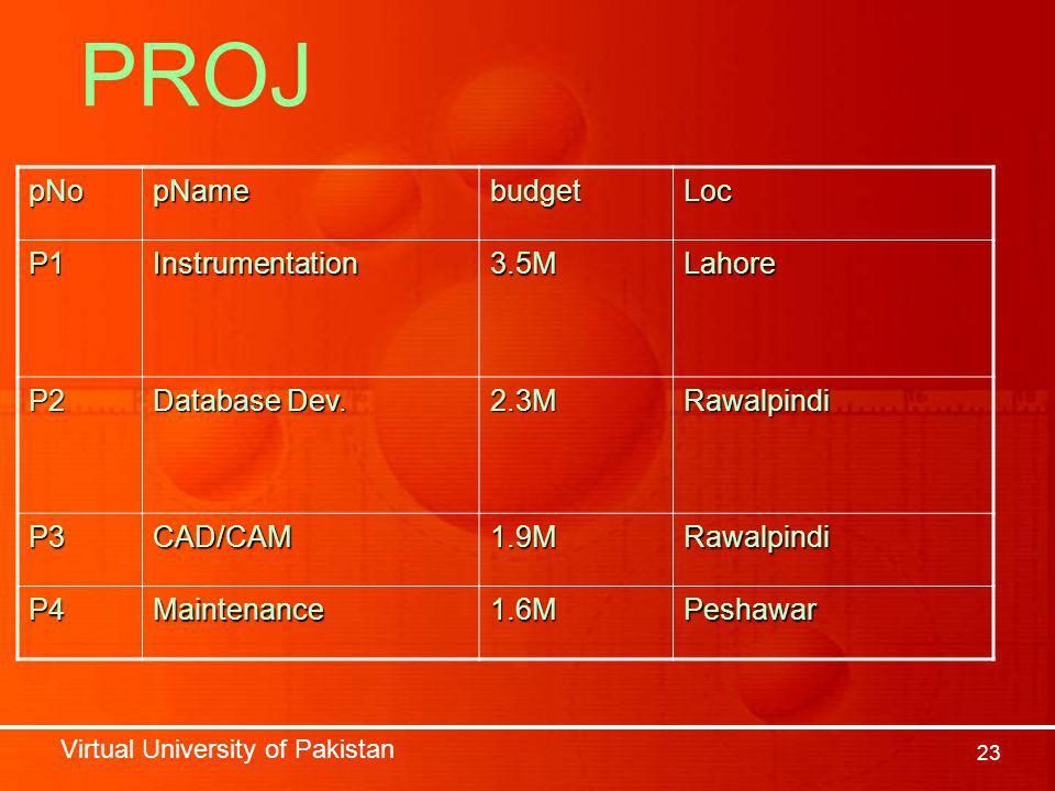 Virtual University of Pakistan 23 pNopNamebudgetLoc P1Instrumentation3.5MLahore P2 Database Dev.