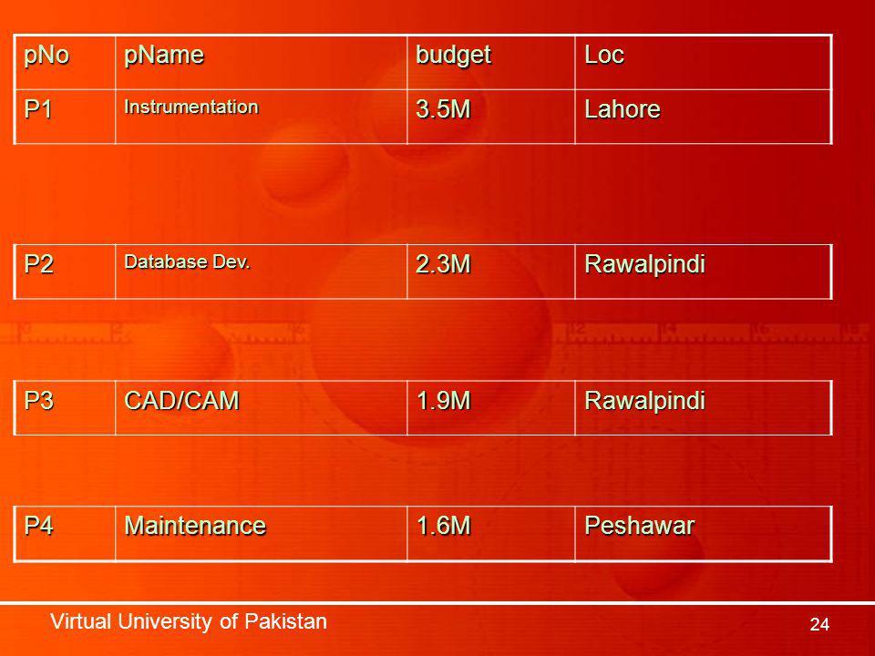 Virtual University of Pakistan 24 pNopNamebudgetLoc P1Instrumentation3.5MLahore P2 Database Dev.