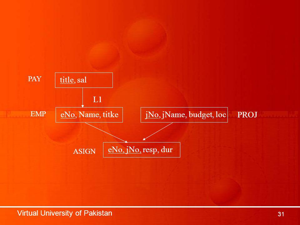 Virtual University of Pakistan 31 title, sal eNo, Name, titkejNo, jName, budget, loc eNo, jNo, resp, dur PAY EMP ASIGN PROJ L1