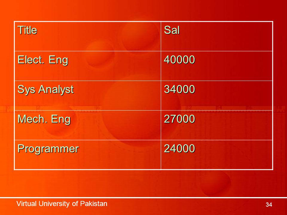 Virtual University of Pakistan 34 TitleSal Elect. Eng 40000 Sys Analyst 34000 Mech.