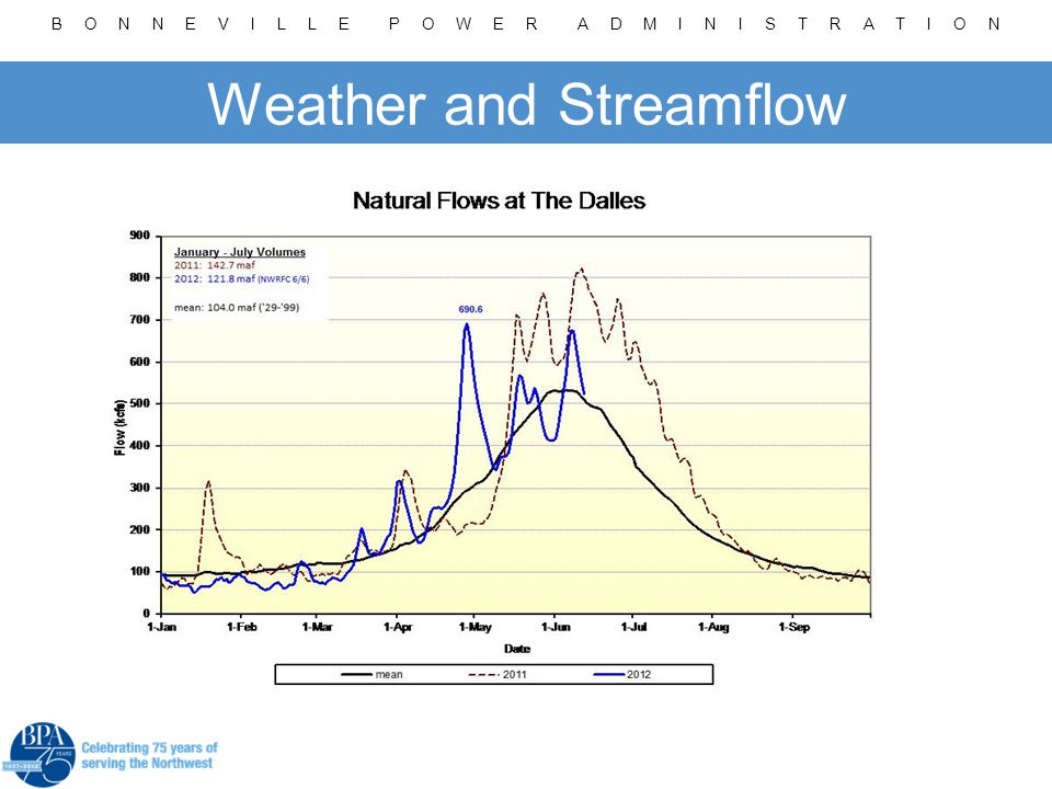 B O N N E V I L L E P O W E R A D M I N I S T R A T I O N Weather and Streamflow