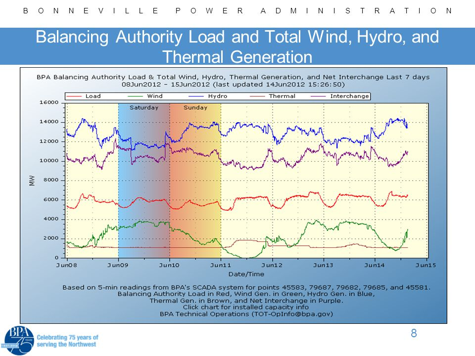 B O N N E V I L L E P O W E R A D M I N I S T R A T I O N 8 Balancing Authority Load and Total Wind, Hydro, and Thermal Generation