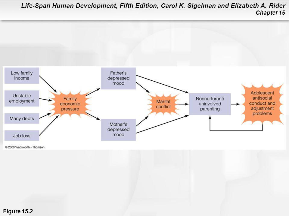 Life-Span Human Development, Fifth Edition, Carol K. Sigelman and Elizabeth A. Rider Chapter 15 Figure 15.2
