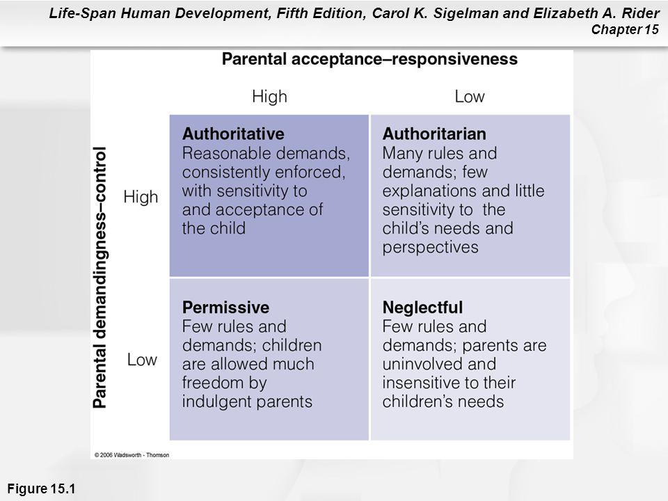 Life-Span Human Development, Fifth Edition, Carol K. Sigelman and Elizabeth A. Rider Chapter 15 Figure 15.1